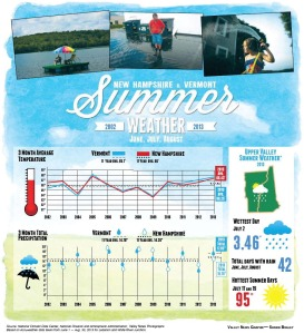 summer weather graphs